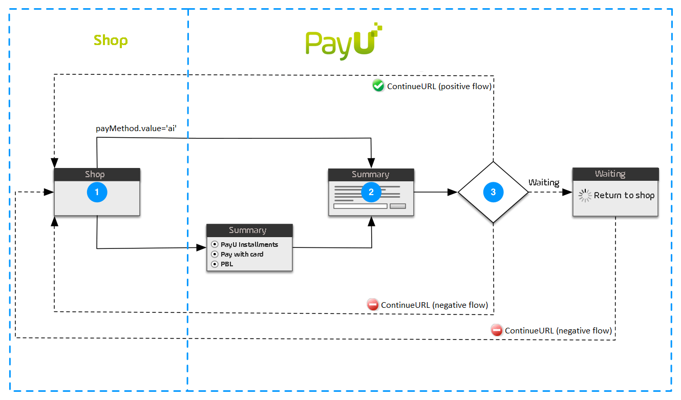 Installments And Pay Later Process Flow Diagram Jquery First Stage A Buyer Places An Order